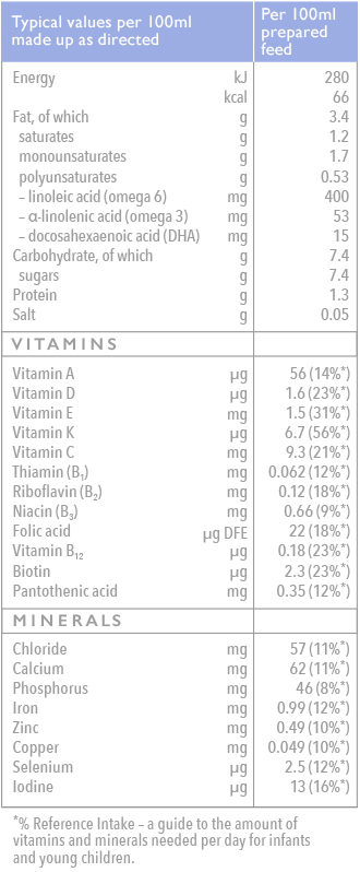 Growing up milk nutrition